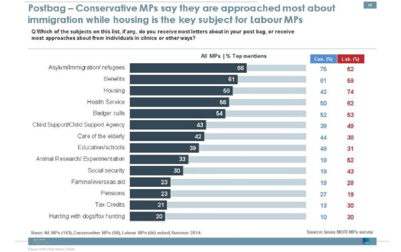 Ipsos MORI survey of MPs September 2014